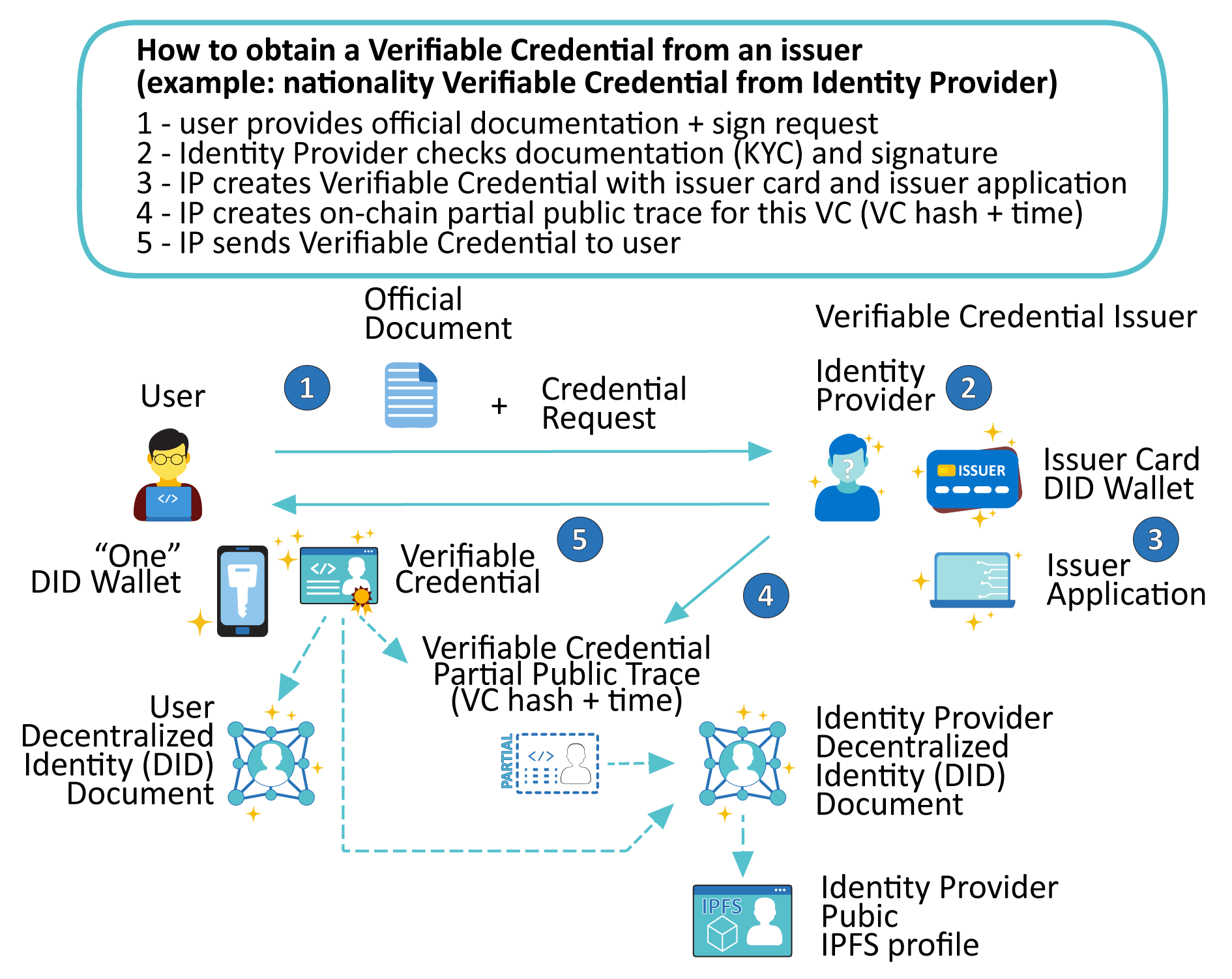 Figure 3-5 - Steps in requesting and receiving a Verifiable Credential