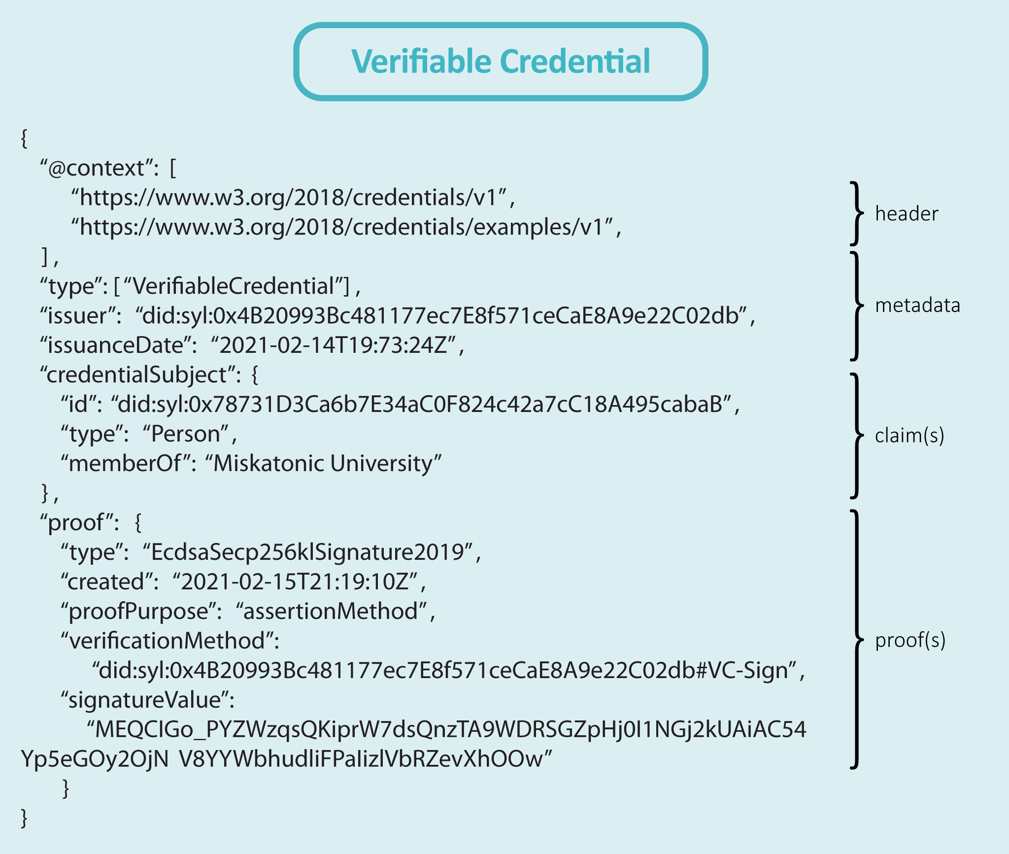 Figure 3-6 - Example of a Verifiable Credential given by a university to one of its members
