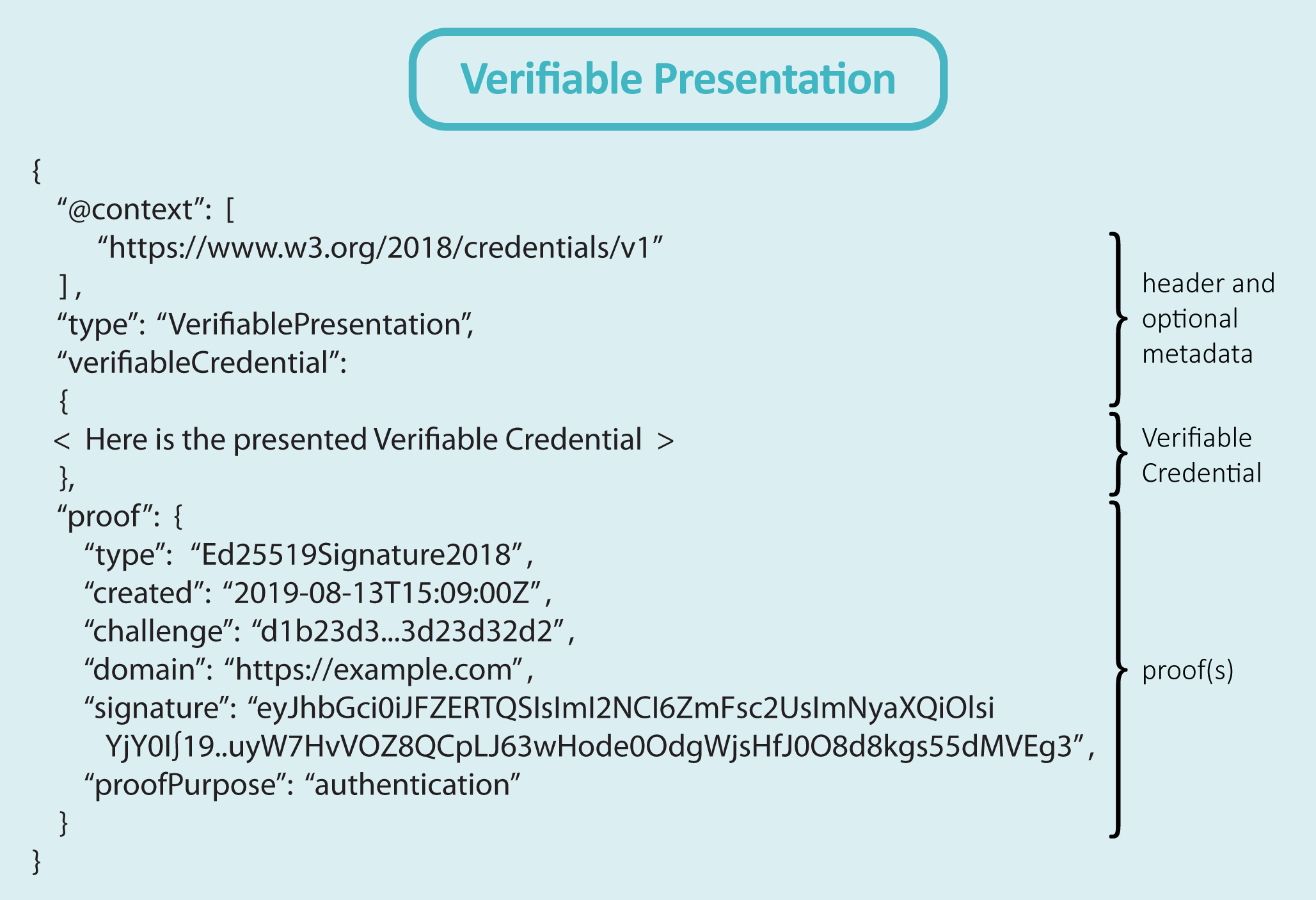 Figure 3-9 - Steps in Verifying a Verifiable Credential